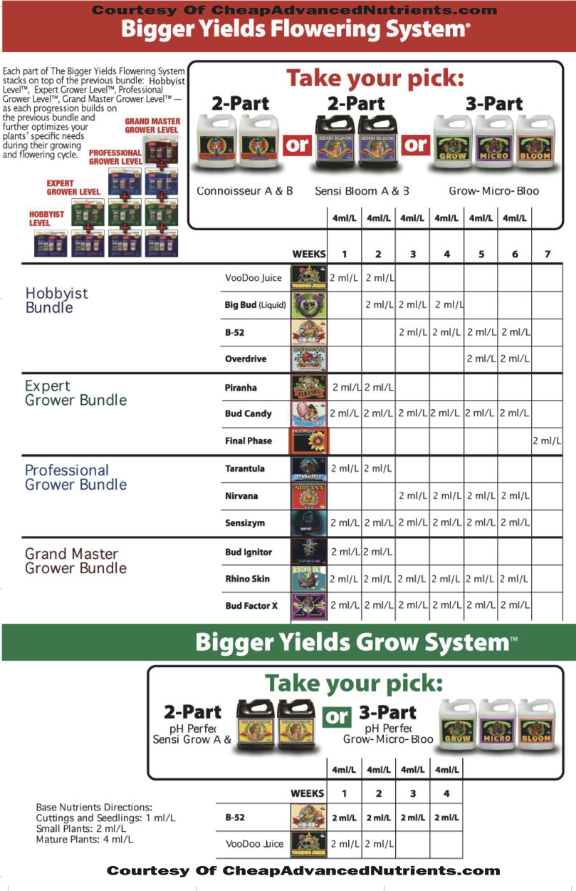 19 Lovely Advanced Nutrients Ppm Chart
